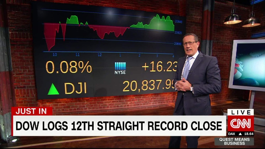 Dow record streak continues