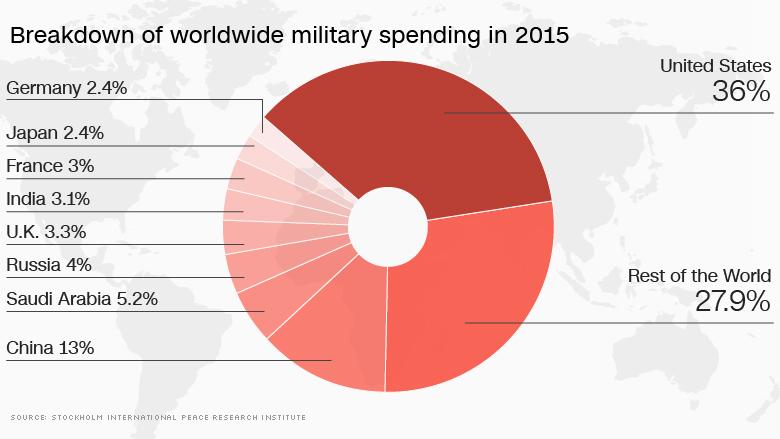 worldwide military spending 2015