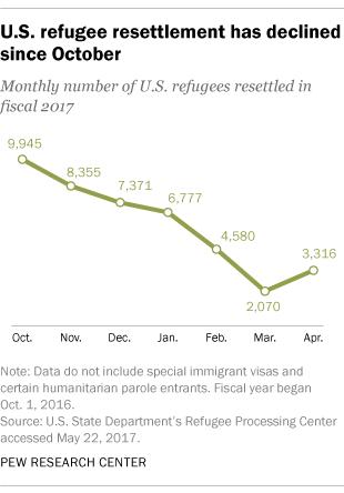 U.S. refugee resettlement has declined since October