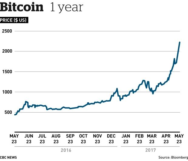 Bitcoin 1 Year Chart