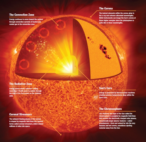 The sun atmosphere