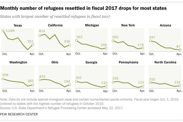 Monthly number of refugees resettled in fiscal 2017 drops for most states