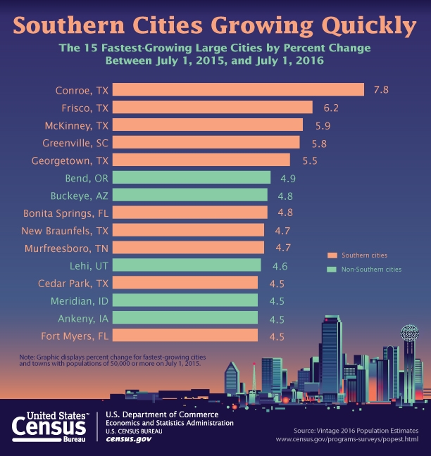 Southern Cities Growing Quickly