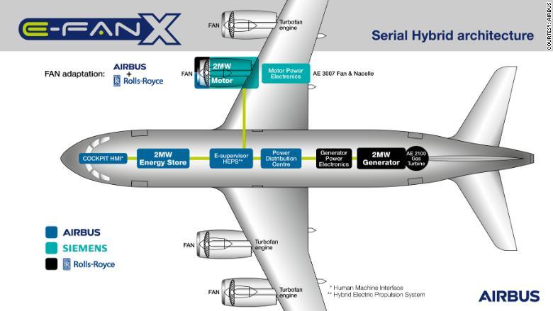 siemens airbus electric plane 2