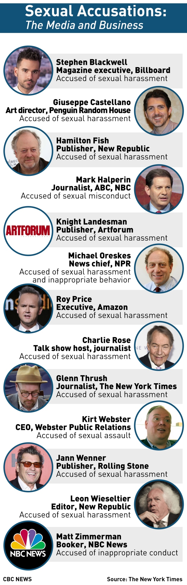 Sexual misconduct, harassment, assault allegations - media