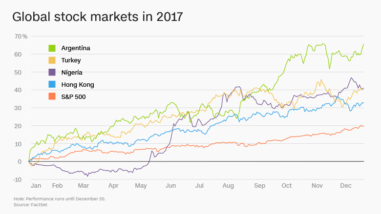 global stock markets 2017