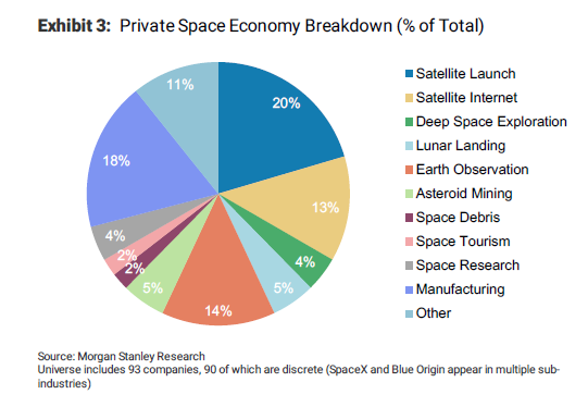 These 90 private companies are reshaping the space industry, says
